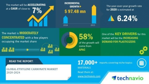 Technavio has announced its latest market research report titled global ethylene carbonate market 2020-2024 (Graphic: Business Wire)
