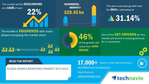 Technavio has announced its latest market research report titled global mobile biometrics market 2019-2023 (Graphic: Business Wire)