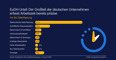 Großteil der Unternehmen erfasst Arbeitszeit bereits präzise/Randstad Grafik