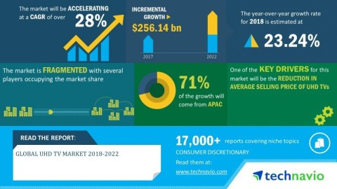 Technavio has announced its latest market research report titled global UHD TV market 2018-2022 (Graphic: Business Wire)