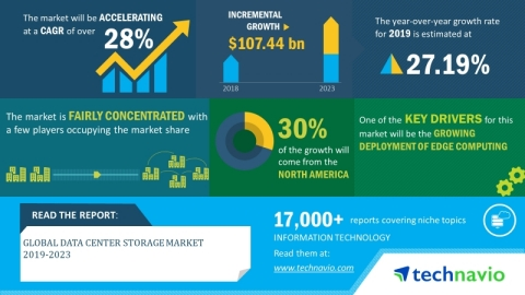 Technavio has announced its latest market research report titled global data center storage market 2019-2023. (Graphic: Business Wire)