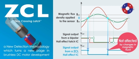 Transforming the Brushless DC Motor Business - ZCL Hall Effect IC (Graphic: Business Wire)