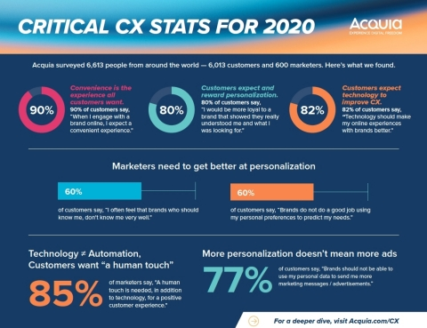 Critical CX stats for 2020. (Graphic: Business Wire)