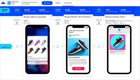 Airship Journeys permet aux marketeurs de créer facilement des séquences multicanal pour communiquer la bonne information au bon moment au travers de différents canaux tels que les Apps Mobiles, Sites Web, Email, SMS, Mobile Wallets, et plus encore. (Graphic: Business Wire)