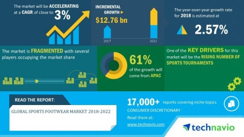 Technavio has announced its latest market research report titled global sports footwear market 2018-2022 (Graphic: Business Wire)