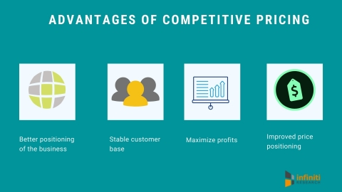 Competitive pricing advantages (Graphic: Business Wire)