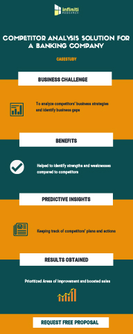 Competitive Landscape Analysis for a Renowned Banking Sector Company