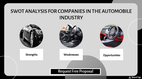 SWOT Analysis for Companies in the Automobile Industry.