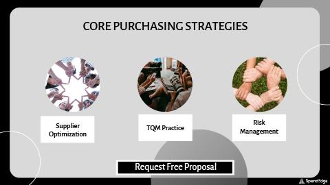 Core Purchasing Strategies.
