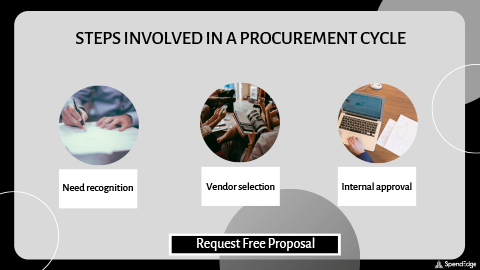 Steps Involved in a Procurement Cycle.
