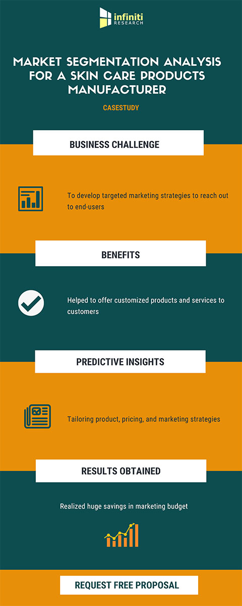 Tailoring Marketing Strategies and Attracting New Customers for a Skin Care Products Manufacturer