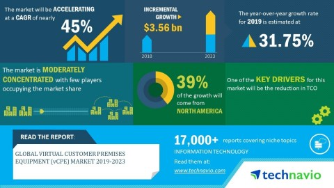 Technavio has announced its latest market research report titled global virtual customer premises equipment market 2019-2023. (Graphic: Business Wire)