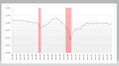SBCI Business Confidence Index (Graphic: Business Wire)