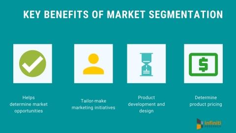 Key benefits of market segmentation. (Graphic: Business Wire)