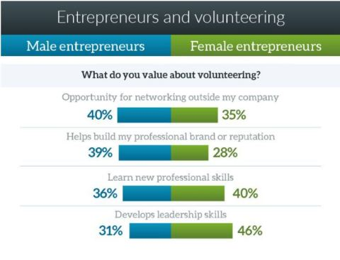 Male and female entrepreneurs spend 7 hours per month volunteering, on average, but have different motivations. (Graphic: Business Wire)