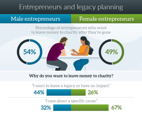 While men focus on leaving a legacy, women are more focused on a specific cause. (Graphic: Business Wire)