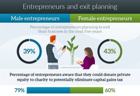 Male entrepreneurs are more likely to be aware of the ability to donate private equity to charity. (Graphic: Business Wire)