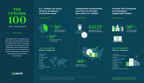The Upwork 100 ranks the top 100 skills and sheds light on skills that are both quickly growing and also experiencing a high level of demand, providing an indication of current trends in the independent labor market and tech industry. (Graphic: Business Wire)
