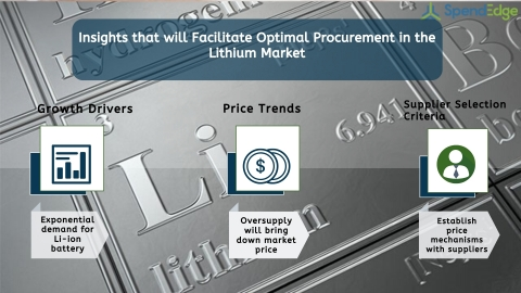 Global Lithium Market Procurement Intelligence Report. (Graphic: Business Wire)