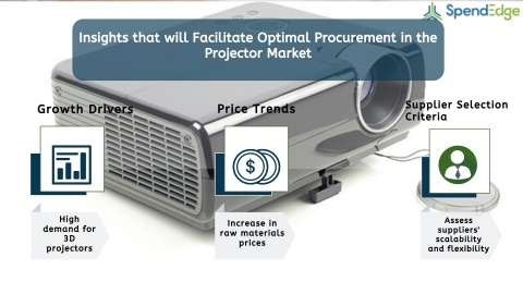 Global Projector Industry Procurement Market Intelligence Report. (Graphic: Business Wire)