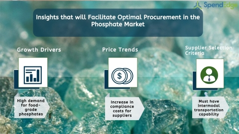 Global Phosphate Market Procurement Intelligence Report. (Graphic: Business Wire)