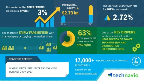 Technavio has announced its latest market research report titled global distribution transformers market 2019-2023 (Graphic: Business Wire)
