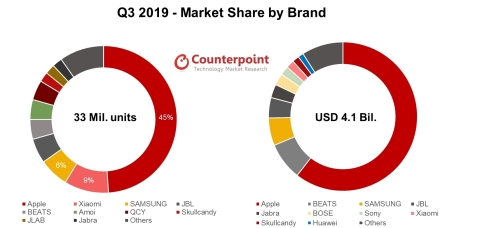 Q3 2019 Market Share by Brand (Photo: Business Wire)