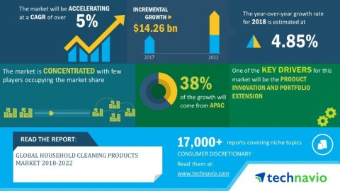 Technavio has announced its latest market research report titled global household cleaning products market 2018-2022 (Graphic: Business Wire)