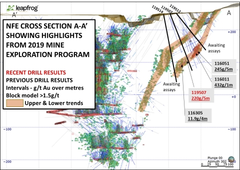 Cross section at NFE showing mineralised trends and intercepts of high-grade shoot in lower trend (Photo: Business Wire)