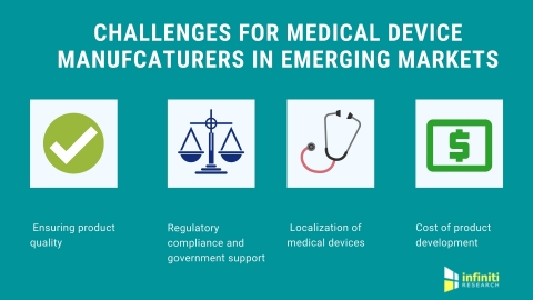 Challenges for medical device manufacturers in emerging markets. (Graphic: Business Wire)