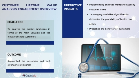 Customer Lifetime Value Helps a Healthcare Firm to Estimate its Net Profit Based on Customer Value (Graphic: Business Wire)