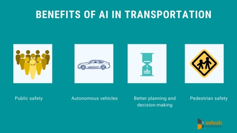 AI in the transportation industry. (Graphic: Business Wire)