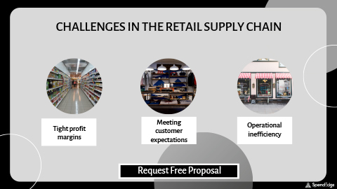 Challenges in the Retail Supply Chain.