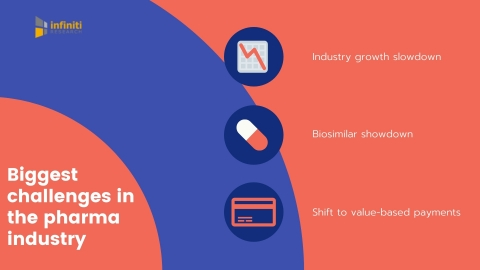 Pharmaceutical industry challenges. (Graphic: Business Wire)