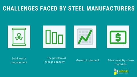 Challenges in the steel industry. (Graphic: Business Wire)