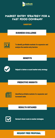 Market Entry Strategy to Identify Market Entry Barriers and Explore Profitable Business Opportunities for a Fast Food Restaurant  (Graphic: Business Wire)