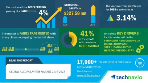 Technavio has announced its latest market research report titled global alcohol wipes market 2019-2023. (Graphic: Business Wire)