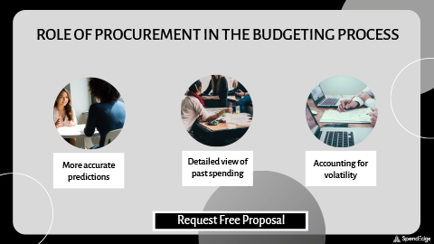 Role of Procurement in the Budgeting Process.