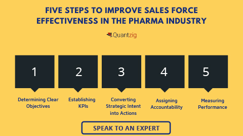 Steps to Improve Sales Force Effectiveness in The Pharma Industry