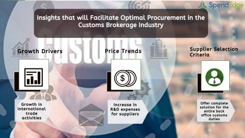 Global Customs Brokerage Industry Procurement Intelligence Report. (Graphic: Business Wire)