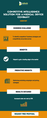 Infiniti Research Helped a Medical Device Manufacturer to Increase Win Rate by 50% Using Competitive Intelligence Solution