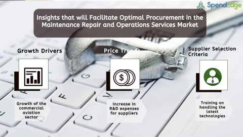 Global Maintenance Repair and Operations Services Market Procurement Intelligence Report. (Graphic: Business Wire)