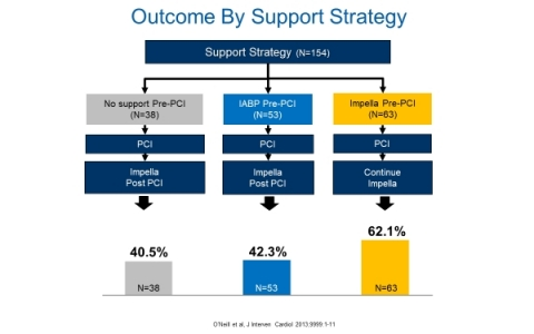 Figure 3: Outcome by Support Strategy (Graphic: Business Wire)