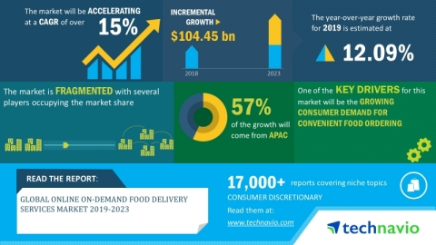Technavio has announced its latest market research report titled global online on-demand food delivery services market 2019-2023. (Graphic: Business Wire)