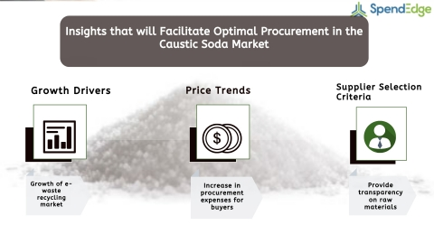 Global Caustic Soda Market Procurement Intelligence Report. (Graphic: Business Wire)