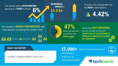 Technavio has announced its latest market research report titled global ladder market 2019-2023 (Graphic: Business Wire)