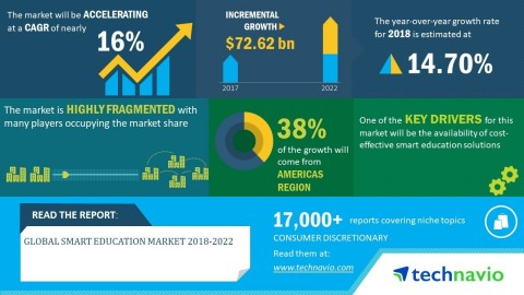 Technavio has announced its latest market research report titled global smart education market 2018-2022 (Graphic: Business Wire)
