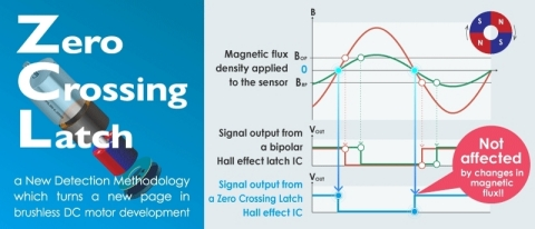 Transforming the Brushless DC Motor Business - Zero Crossing Latch Hall Effect IC (Graphic: Business Wire)