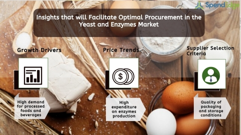 Global Yeast and Enzymes Market Procurement Intelligence Report. (Graphic: Business Wire)