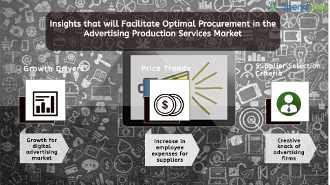Global Advertising Production Services Market Procurement Intelligence Report. (Graphic: Business Wire)